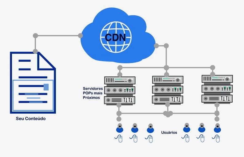 Importância de uma CDN para sites e seu benefícios