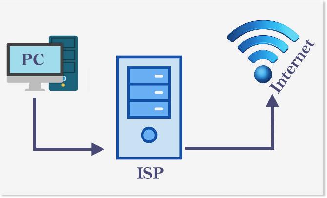 Usando um Internet Service Provider