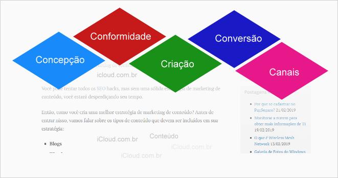 Criar uma Estratégia de Marketing de Conteúdo