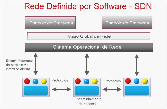 Rede definida por software - SDN