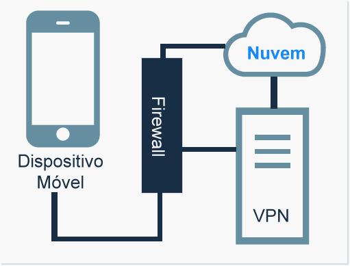 VPNs em ambientes móveis