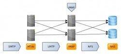 LMTP Local Mail Transfer Protocol