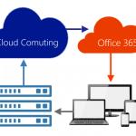Cloud Computing uma visão geral