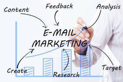 Porque devemos fazer o marketing por e-mail