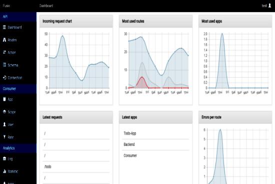 Fusio Para Gerar APIs Para Seu Projeto na Web