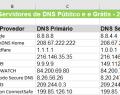 Servidores de DNS públicos