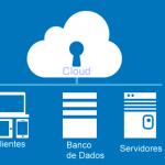 O que é Cloud Hosting?