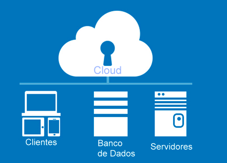 O que é Cloud Hosting