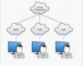 O que é arquitetura de computação em nuvem?