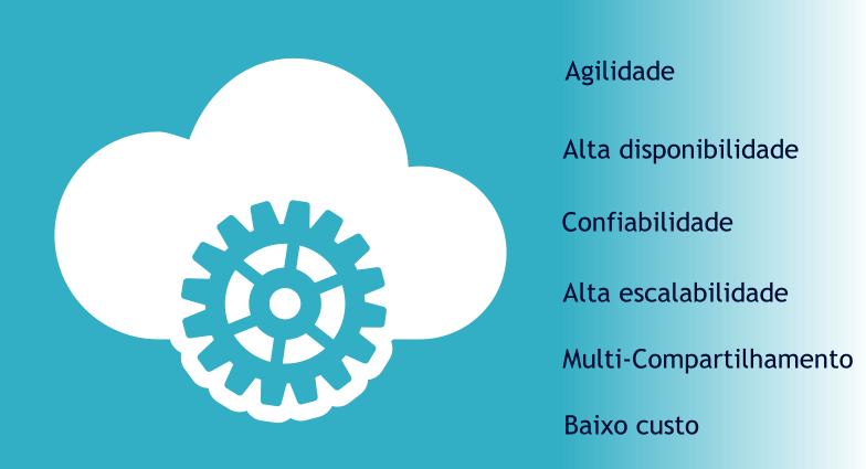 Características da computação em nuvem