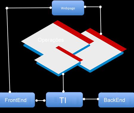 O que é TI em escala Web