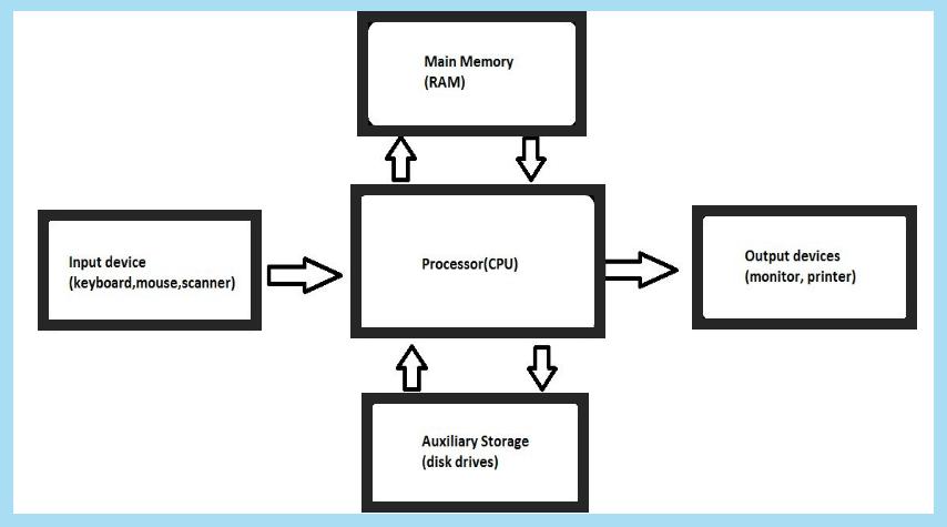O que é arquitetura e organização de computadores?
