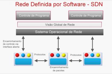 Rede Definida por Software – SDN