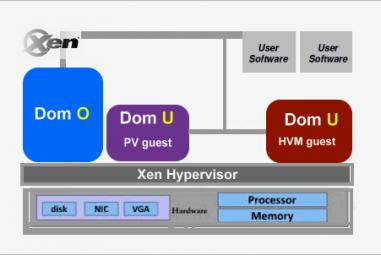 O que é Xen Hypervisor e como funciona